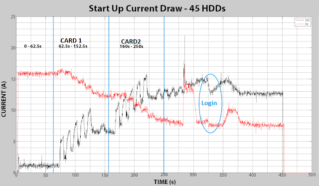 Start Up Current Draw