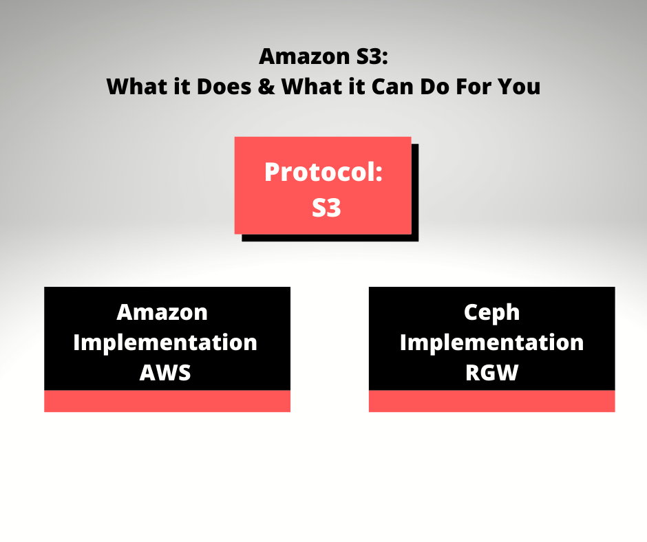 What Amazon S3 Does and What it Can Do For You