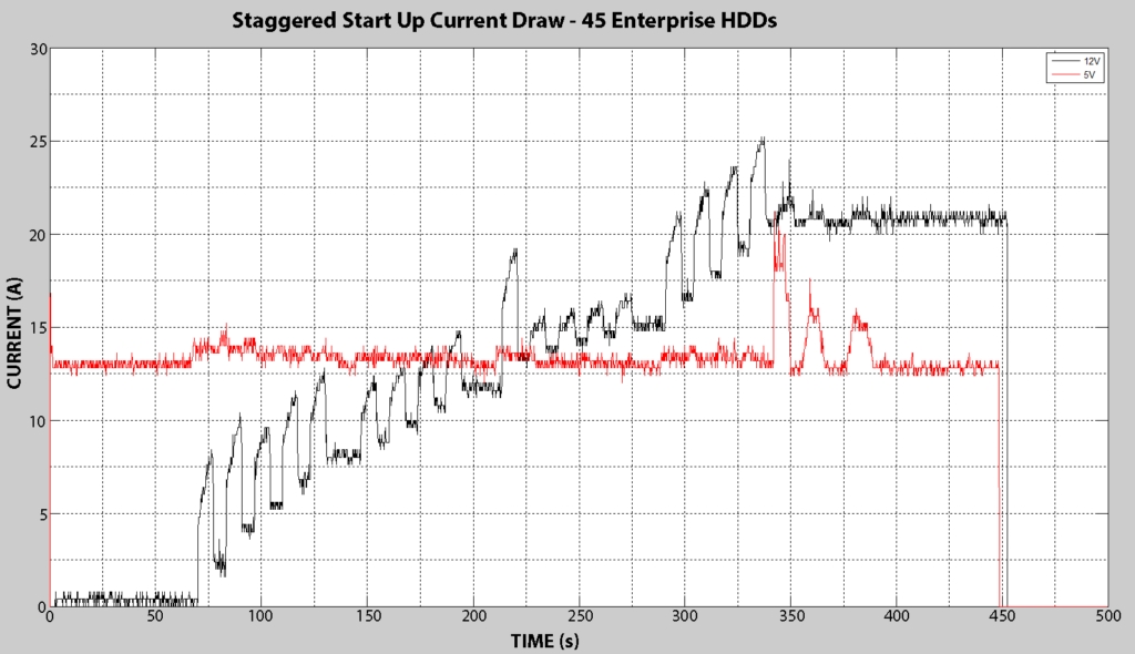Staggered Start Up Current Draw - 45 Enterprise Drives