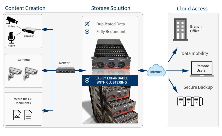 45 Drives Hybrid Cloud Storage